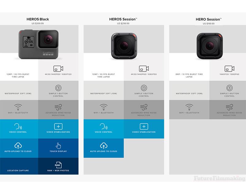 GoPro Hero5 Product Lineup